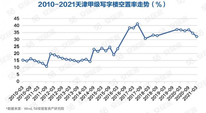 58同城、安居客《天津写字楼市场观察报告》:空置率回落 整体稳中向好